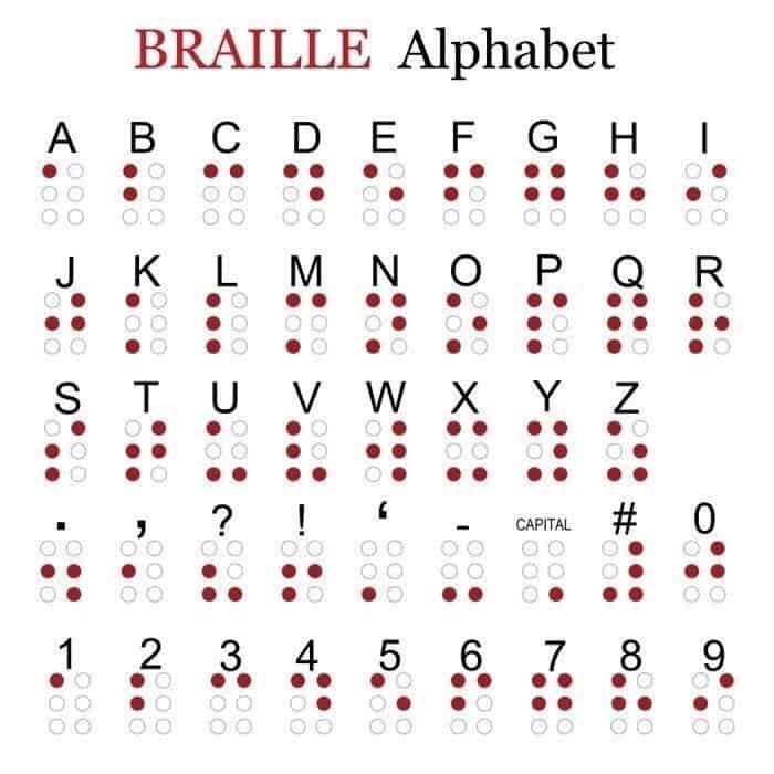 Biografi Louis Braile - Kode Braille